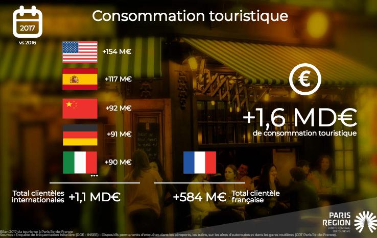 consommation touristique à paris 2018