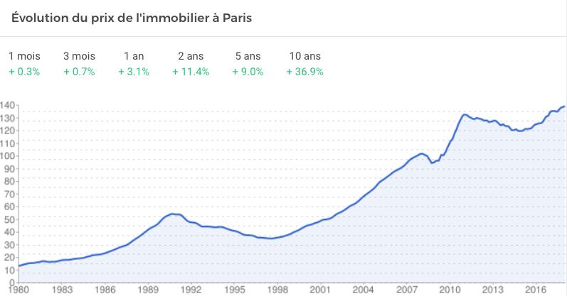 prix de l'immobilier à Paris en 2018