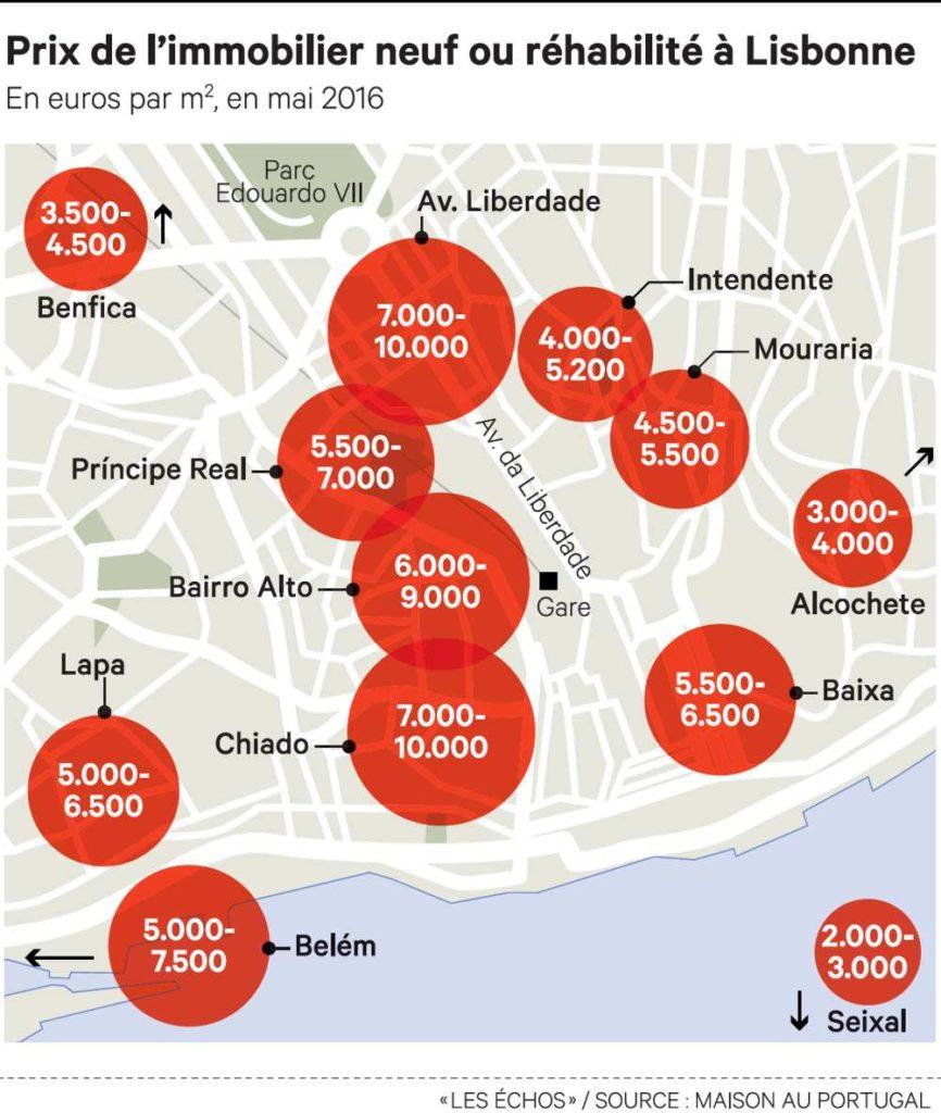 prix de l'immobilier lisbonne