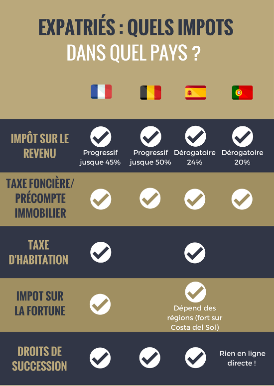 fiscalité pays europe