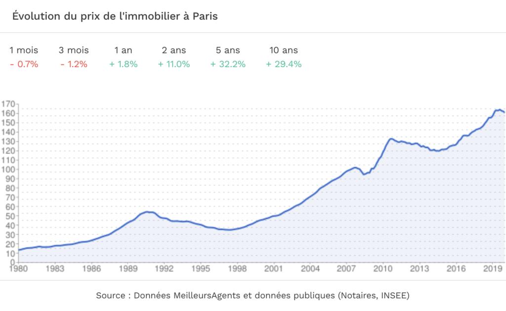 Evolution des prix à Paris 2021